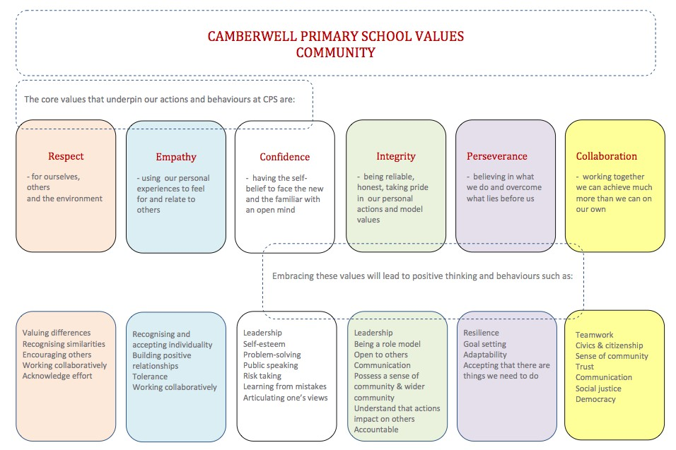 Camberwell Primary School Values
